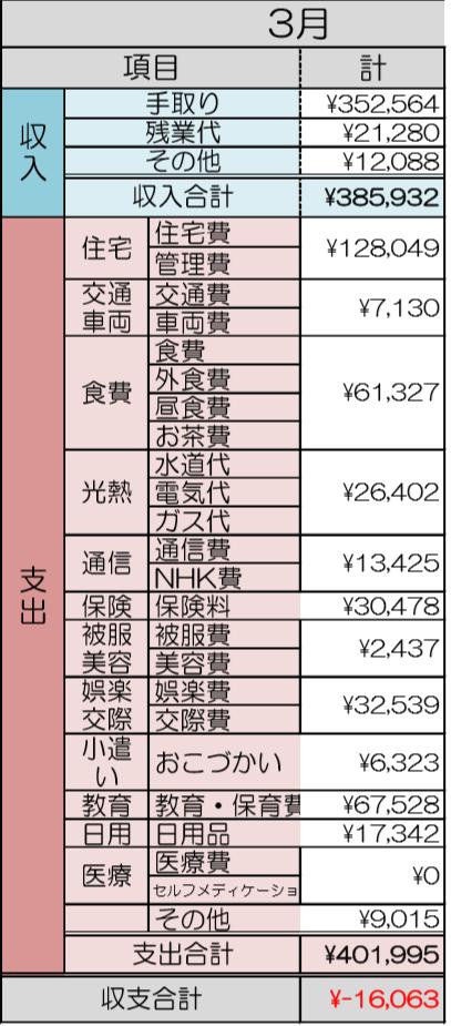 2020年3月家計簿.png